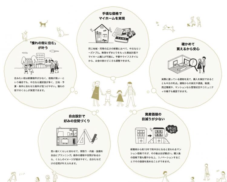 リノベーションとは何かについて、中古マンションのリノベーションで暮らしとコミュニティをデザインする会社「リビタ」のウェブサイトが詳しいです。