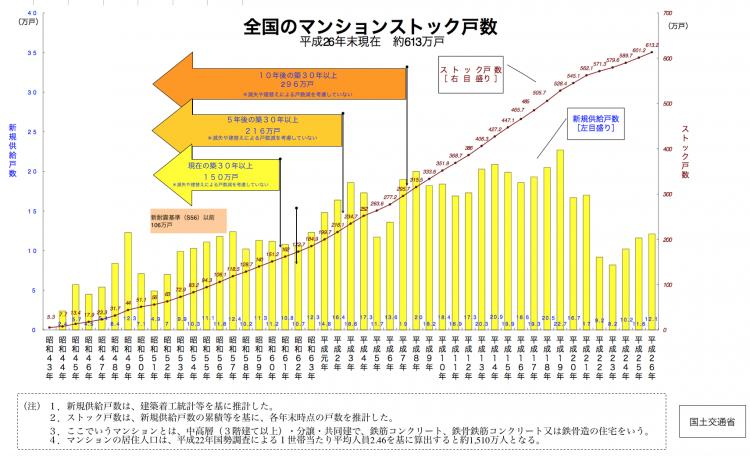 平成26年度末時点で全国のマンションストック戸数は約 613万戸あります。
