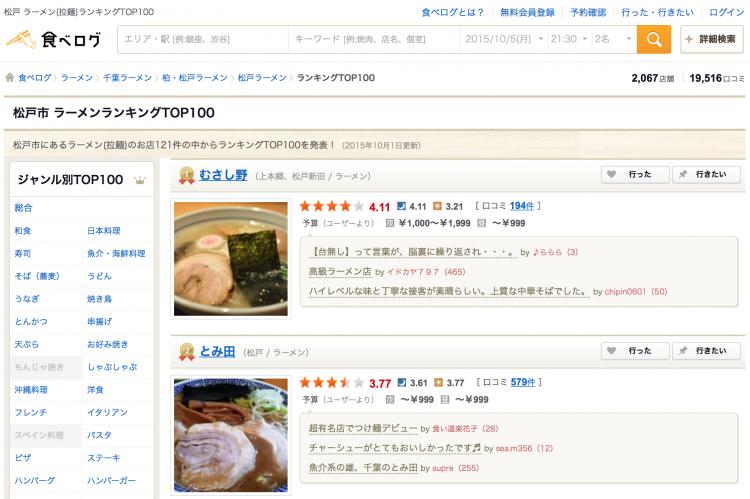 ラーメン激戦区松戸では美味しいラーメン屋さんがたくさん。