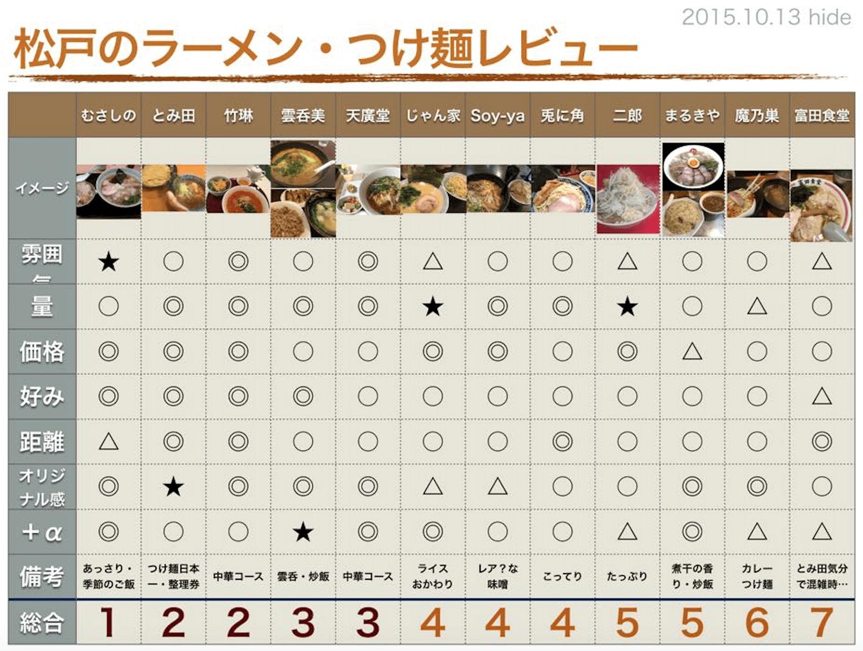 MAD City住民のヒデさん作成の松戸のラーメン・つけ麺レビュー。これはいわば、松戸駅前勝手にラーメンランキング2015と言えます。味でも価格でもなく、雰囲気が優先する評価ポイントだそうです。