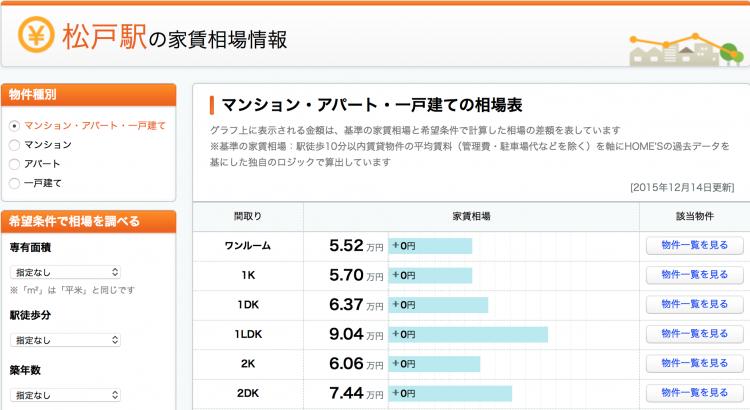 松戸駅の家賃相場情報。都内に比べ安さが目立ちます。