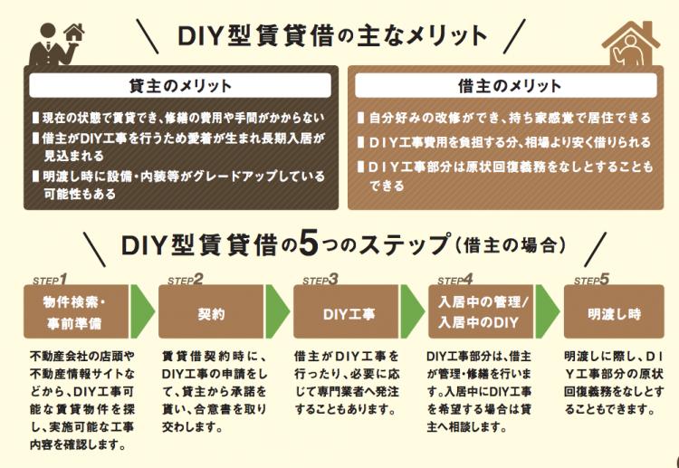 ガイドブック「DIY型賃貸借のすすめ」には、DIY賃貸借のメリットや、手順、契約の取り決め事項のポイントなど、わかりやすく紹介されています。