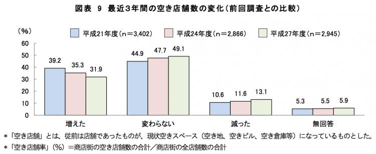 空き店舗数は「変わらない」との回答も49.1%。もはや商店街関係者にとって、商店街=空き店舗があるのが当たり前になっています。