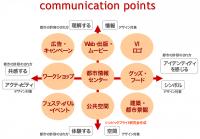 都市(まち)のコミュニケーション・ポイント9事例
