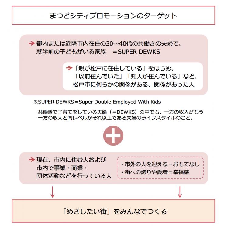 松戸市のシティプロモーションのターゲットは流山市と似ていて、共働きの子育て世帯を対象にしています。