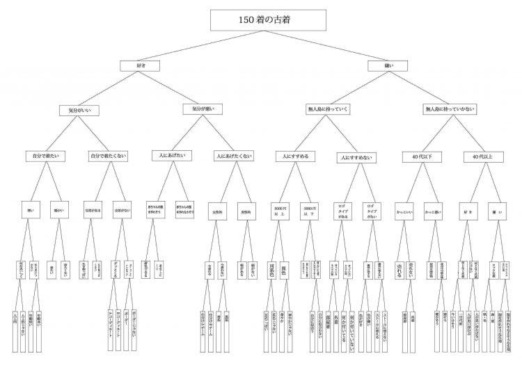 49人の価値観による仕分けのプロセスを現した樹形図
